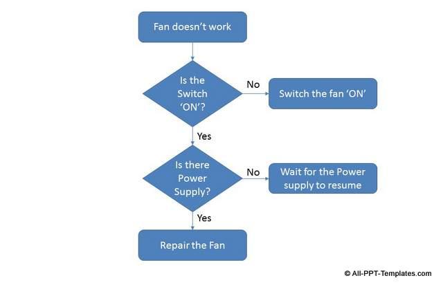 Basic PowerPoint Flowchart