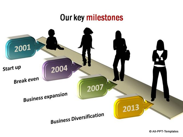 Growth Timeline with businesswoman