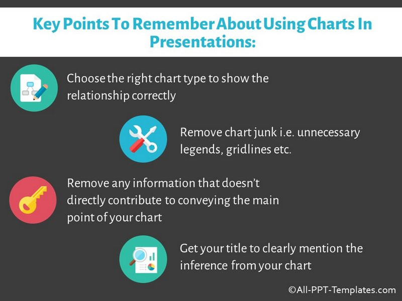 Key Points about Using Charts