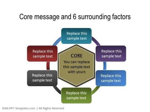 Core and Surrounding Factors