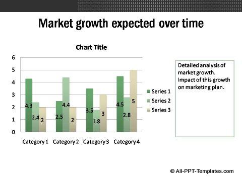 Market Evaluation Data Driven column chart