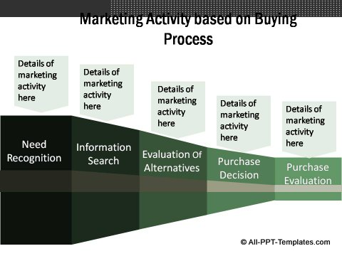 Market Evaluation Buying Process and Marketing Activity