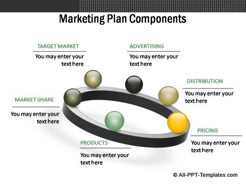 Market Evaluation Marketing plan components