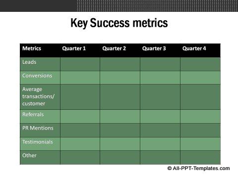 Market Evaluation Table showing key success factors