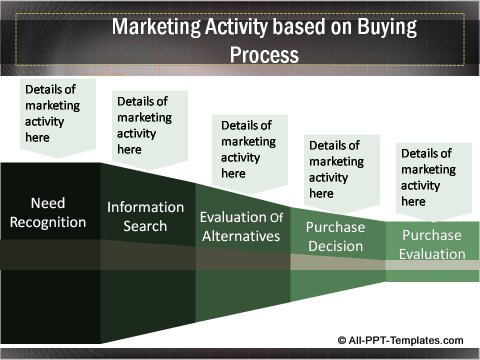 Business Growth Buying Process and Marketing Activity