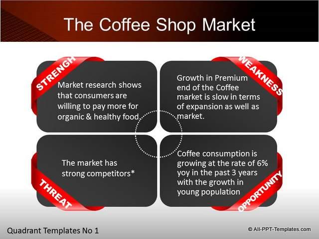 Quadrant showing SWOT of market