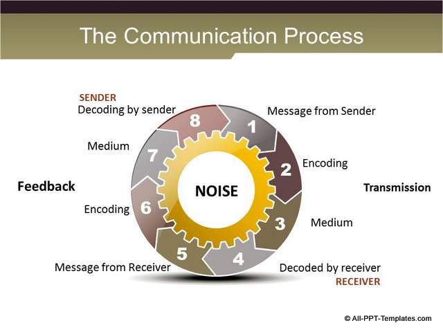 Communication Training Slide